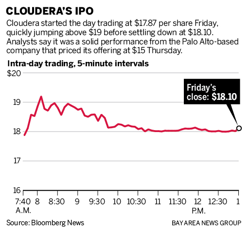Cloudera Latest Silicon Valley Ipo Pops In Public Debut