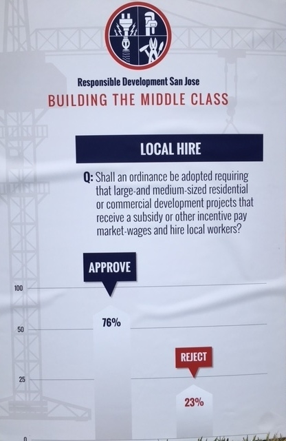 San Jose labor leaders unveil new poll data that shows overwhelming support for local hire policies