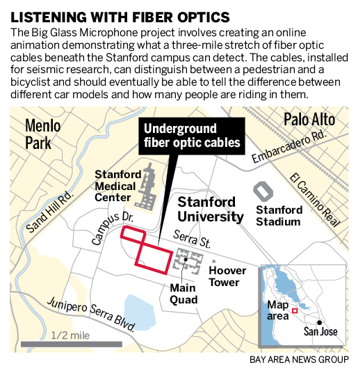 Is the ground beneath the Stanford campus listening to you?