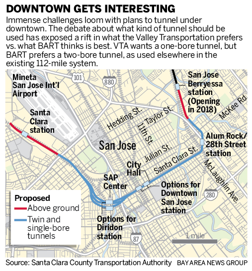 BART extension to downtown San Jose will come down to one or two bores