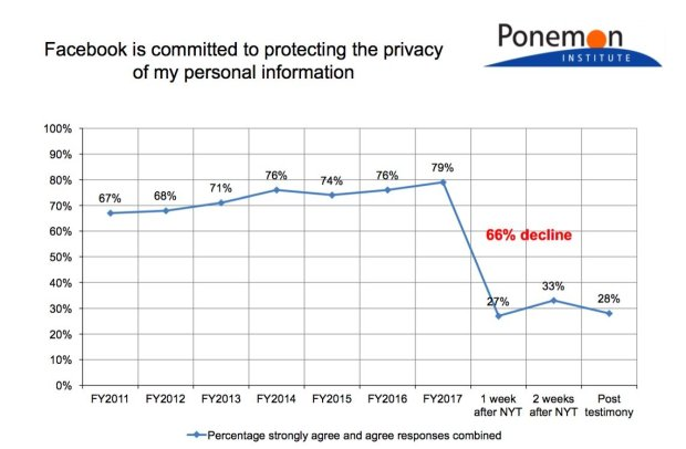 A graph from Ponemon Institute's recent Facebook survey shows a majordecline in the respondents' trust on the social media giant. (Courtesy Ponemon Institute)