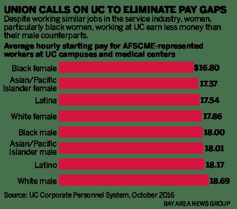 与男性和白人工人相比,UC向女性和黑人服务工作者支付的费用多少少?
