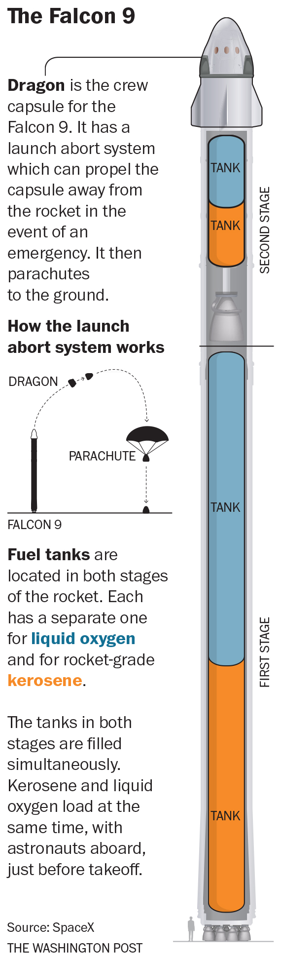 Rocket fueling methods compared