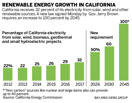 SJM-L-CLIMATE-0911-90-01 California mandates 100 percent clean energy by 2045