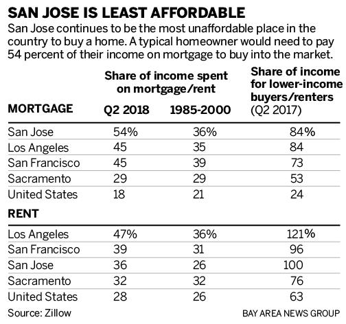 San Jose Apartments Low Income: San Jose Tops List For Least Affordable Metro In U.S