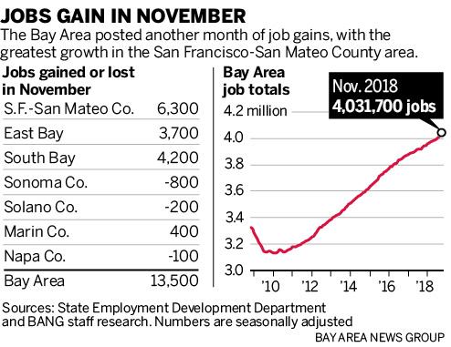 就业热潮:由于经济强劲,11月湾区招聘人数飙升