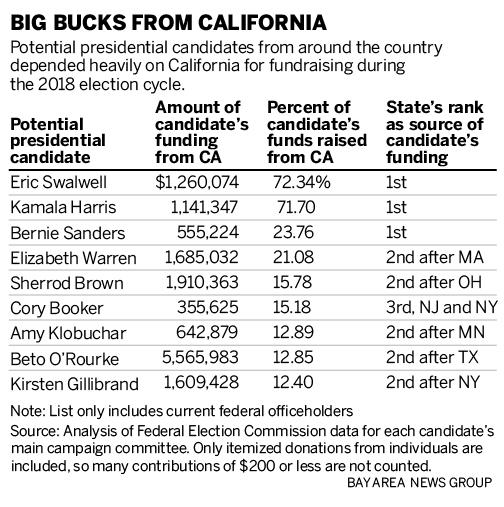 Potential ipo 2020 california