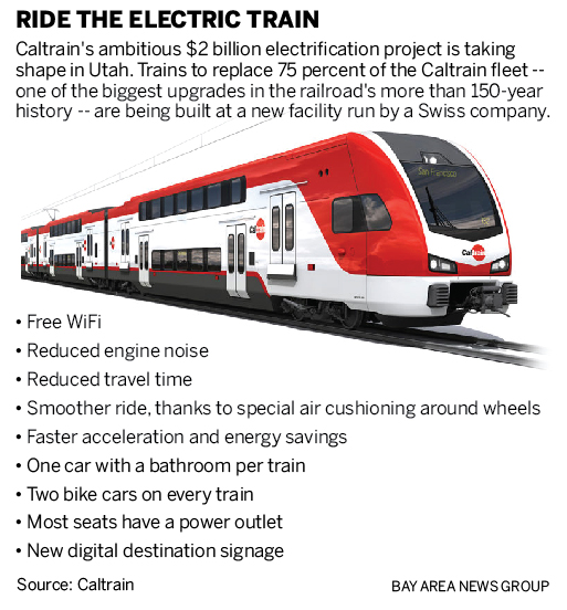 Why the future of Caltrain is being built in Salt Lake City