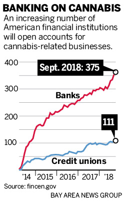 California's credit unions starting to accept cannabis cash
