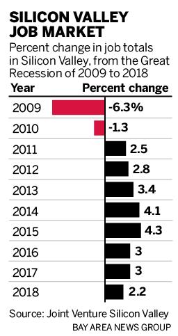 硅谷的就业增长放缓