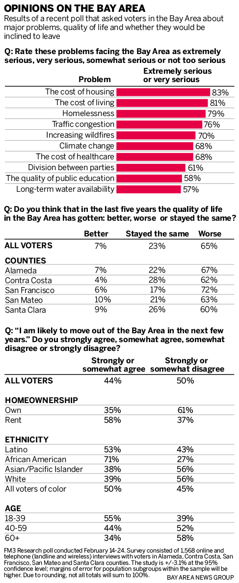 Poll: Bay Area getting worse for most residents