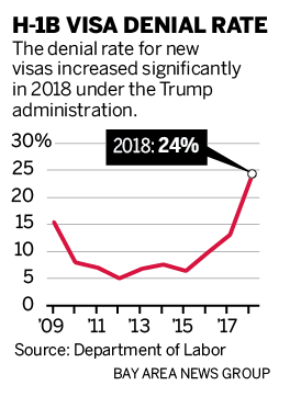 H-1B visa denial rates skyrocket under Trump