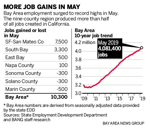 湾区就业市场延续连涨,攀升至历史新高