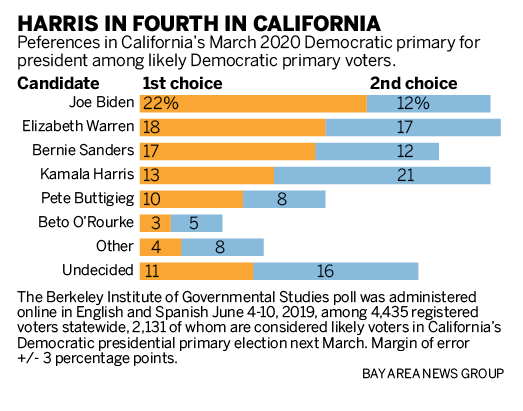 Kamala Harris Stalls In The Polls As Democratic Rivals Rise