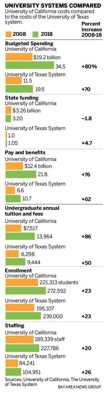 UC与UT:为什么加州大学的支出和学费增长如此之快?