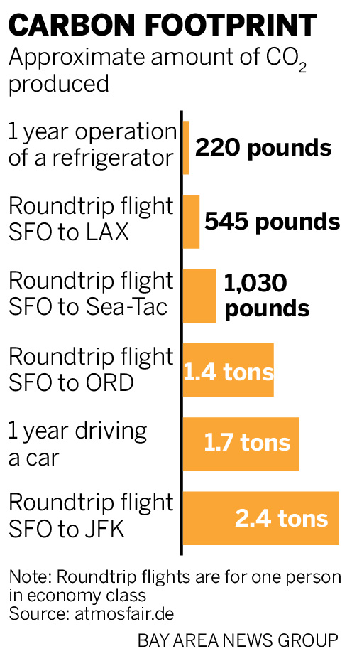 climate change should you fly or drive over the holidays climate change should you fly or drive