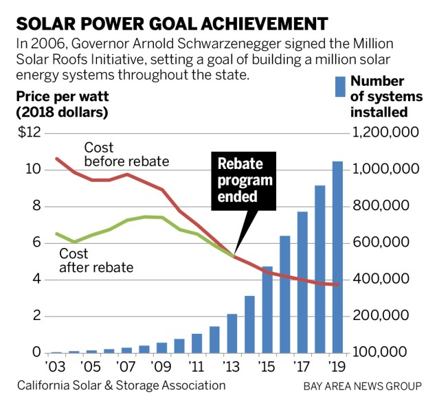 Why nearly every house in California will eventually have solar power