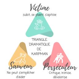 Triangle dramatique de karpman pour comprendre le jeu psychologique du harcèlement
