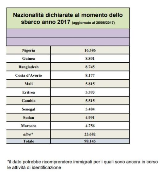 immigrati: nazionalità sbarchi in Italia
