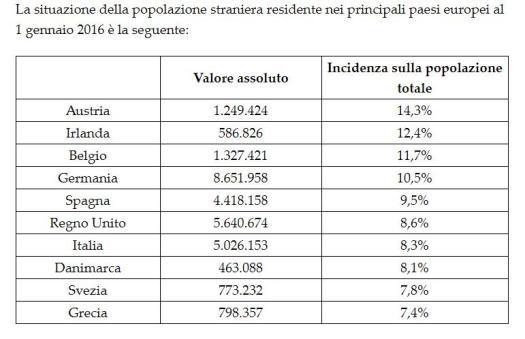 Immigranti: popolazione straniera in Europa