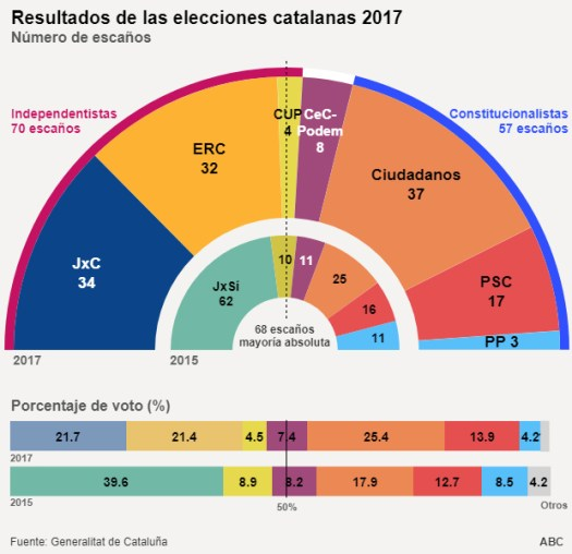 elezioni catalane - i risultati