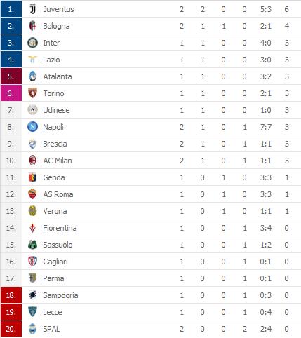 MAMMA MIA! Napoli od 0:3 na 3:3 protiv Juvea, pa autogol u 90+!