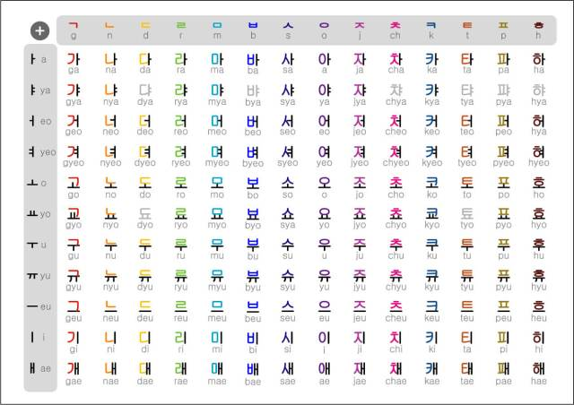 Can You Really Learn to Read Korean In One Day? - Meridian Linguistics