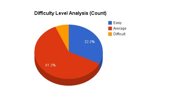CBSE-10 Maths Board Exam Paper Analysis - Meritnation