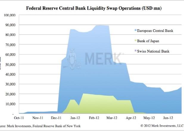 Liquidity Swap