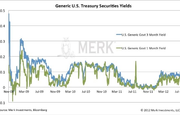 Treasury Yields