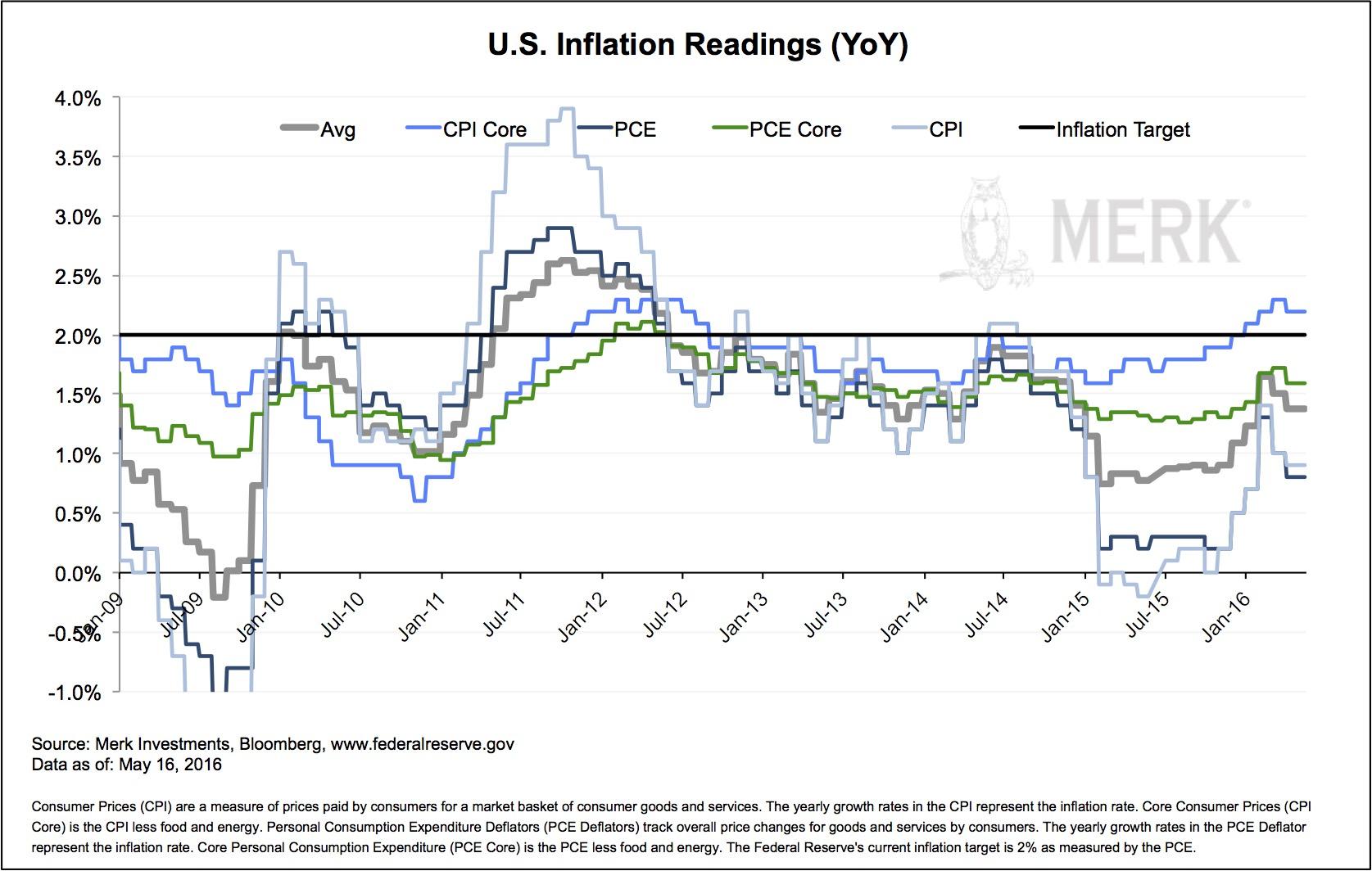 Description: MILLC.Marketing:Insights newsletters and blogs:2016 Merk Insights:2016-05-09 support:2016-05-16-inflation.jpg