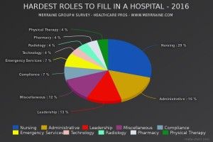 Merraine Survey Pie Chart-Hardest Roles to Fill in a Hospital