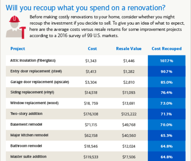 Will You Recoup What You Spend On A Renovation