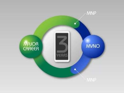 【令和版】スマホをずっと格安で、3年ごとに機種変更できる「3年ループ作戦」とは?