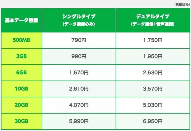 Sプラン(ソフトバンク回線)料金表