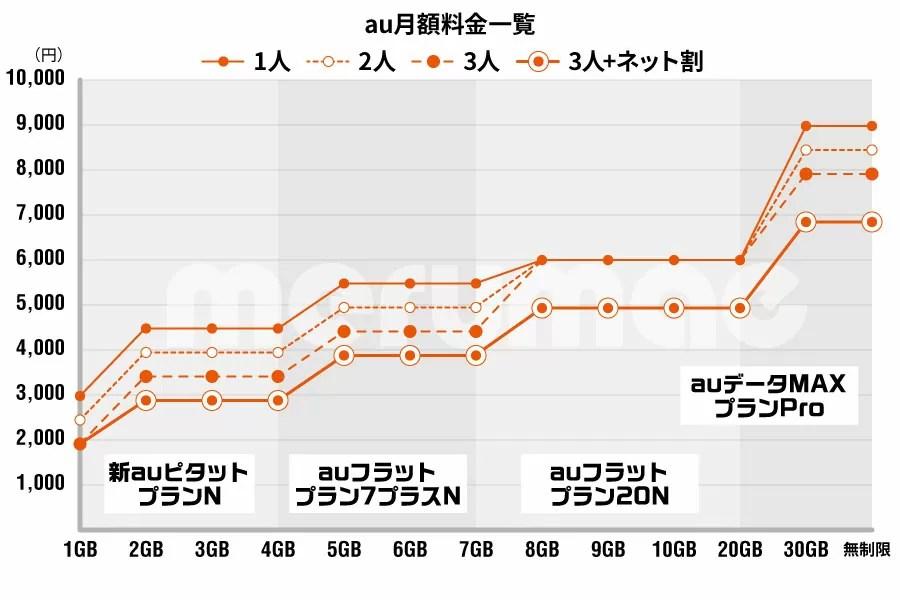 au料金グラフ