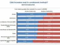 Încrederea în instituții executive | foto: inscop.ro