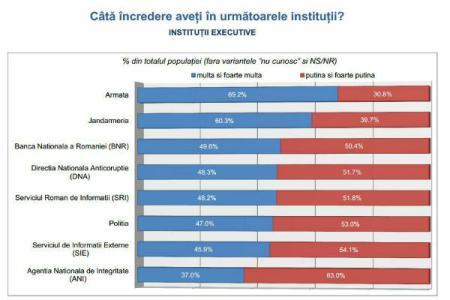 Încrederea în instituții executive   foto: inscop.ro