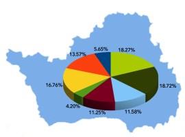 Peste 1.000 de locuri de muncă disponibile pentru sibieni