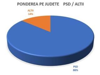 Noua hartă de putere în PSD. Sibiul, comparat cu BMW-ul lui Iohannis