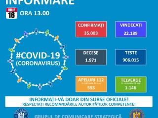 Coronavirus Sibiu: Noile infectări pe grupe de vârstă: Un bolnav are între 0 și 18 ani, alți doi între 18 și 29 de ani!