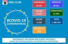 Coronavirus Sibiu: 15 cazuri noi și un deces