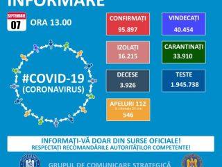 Covid-19 în Sibiu: 10 noi infectări și două decese în ultimele 24 de ore