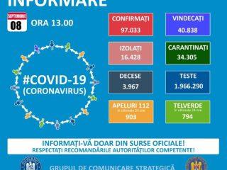 CORONAVIRUS România: 1.136 cazuri noi de persoane infectate cu SARS – CoV – 2 și 41 decese