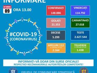Coronavirus Sibiu: Trei decese noi și 70 de infectări. În țară – record de infectări!