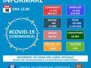 Bilanț coronavirus 14 ianuarie: Cinci decese și 78 de noi infectați