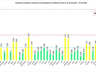 Bilanț coronavirus 27 ianuarie: Un deces și 48 de noi infectați