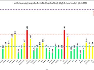 Doi sibieni răpuși de coronavirus și 44 de noi contaminări, bilanțul zilei în Sibiu