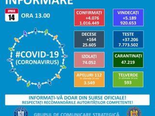 Ultimul bilanț de coronavirus în Sibiu: 7 morți și peste 80 de noi îmbolnăviri