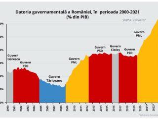 Bogdan Trif: Guvernul PNL-USR ne îngroapă. Cîțu a îndatorat România cu peste 50% din PIB